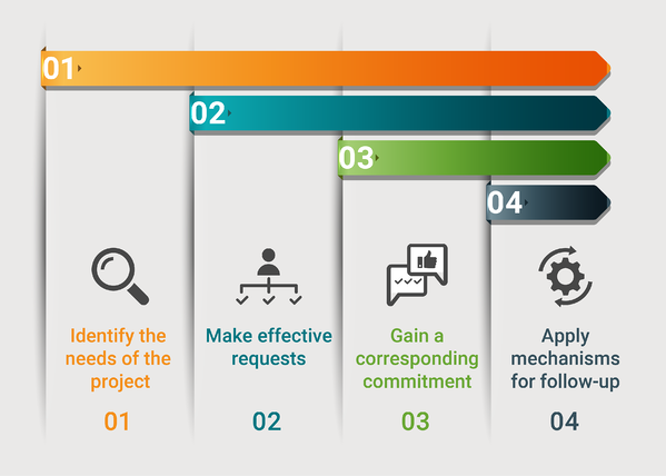 the accountability process graphic v3-02
